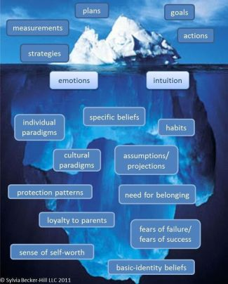 iceberg-conscious-subconscious-intelligence-is-the-ability-to-adapt-to-change-stephen-hawking.jpg
